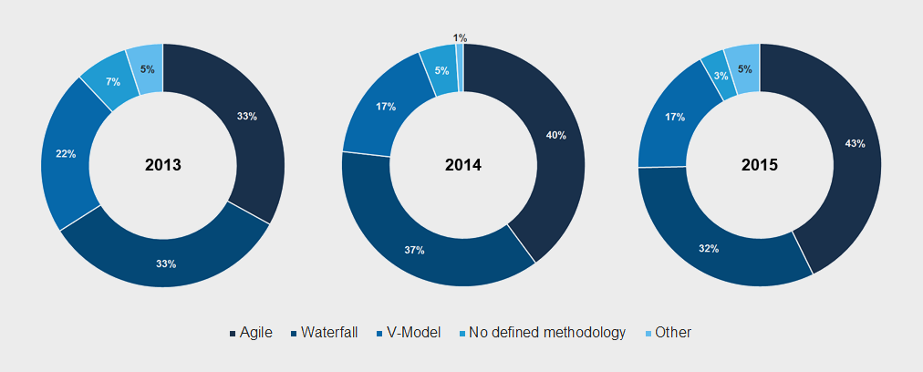 Software development projects by methodology: 2013-2015